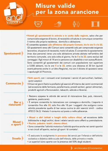 Le misure per la zona arancione nella sintesi di Anci