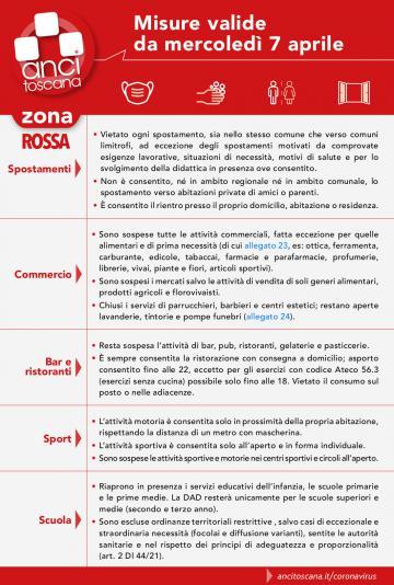 Le misure anticovid in zona rossa dal 7.4.2021, la sintesi di Anci Toscana
