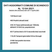 I dati covid a Scandicci al 12.4.2021
